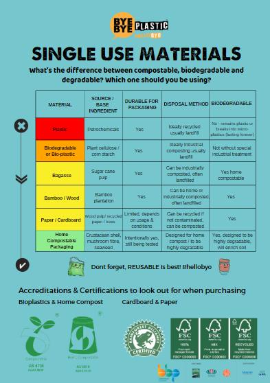 Single-Use Materials Fact Sheet